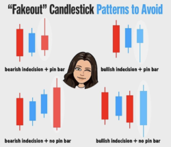 Fake candlestick in Forex