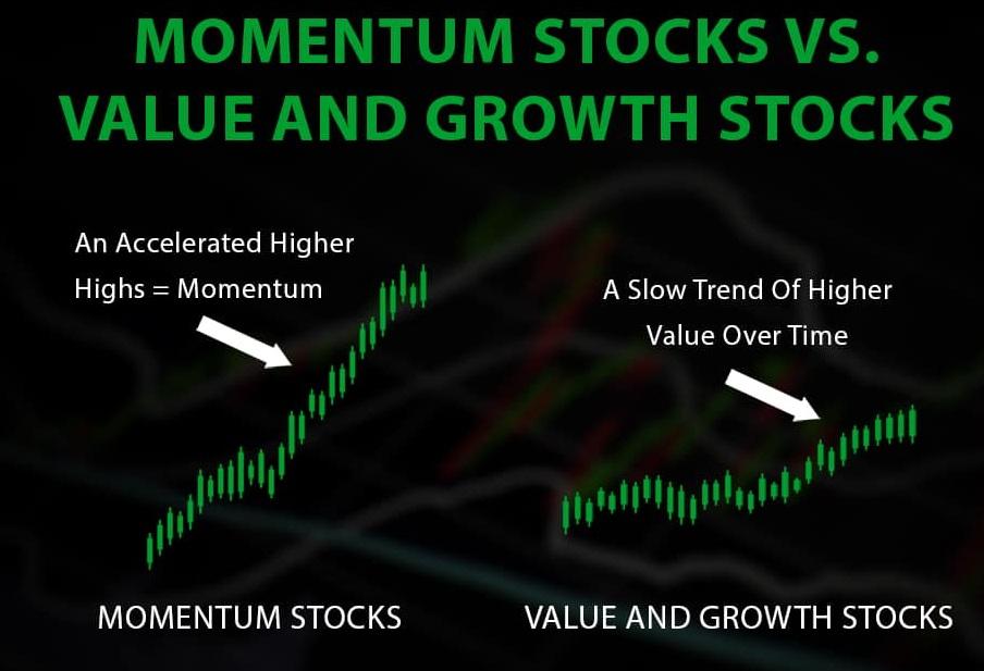 momentum یا نیروی حرکت چیست؟