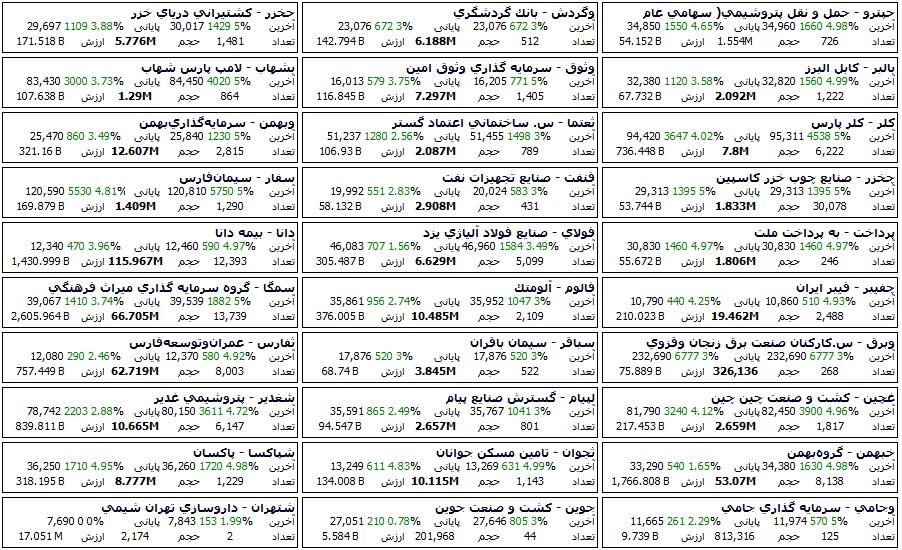 در ادامه لیست از سهام هایی که به آنها در روز سه شنبه 1399/10/09 پول هوشمند وارد شده اند را مشاهده می کنید.