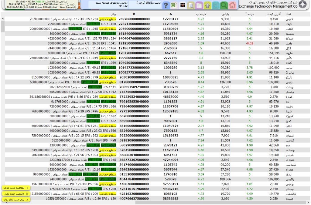 نتیجه  فیلتر تحلیل بنیادی سهام HF-112