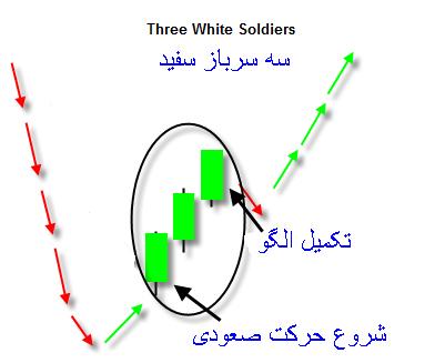 سه سرباز سفید
