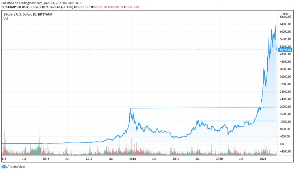 پیش بینی آینده ارز دیجیتال و بازار بورس در سال 1400 با استفاده از گوگل ترند