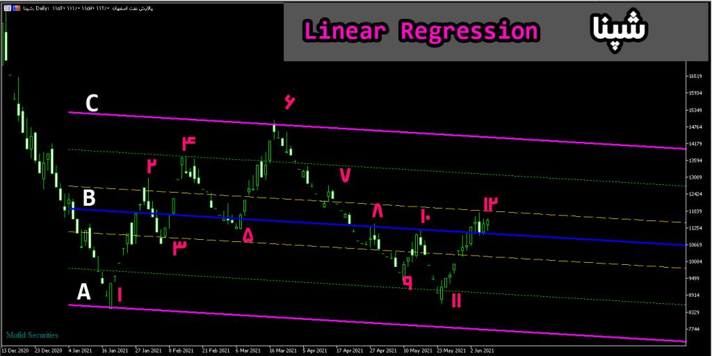 شیوه استفاده از اندیکاتور Linear Regression